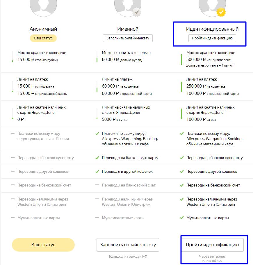 статусы интернет кошелька яндекс деньги