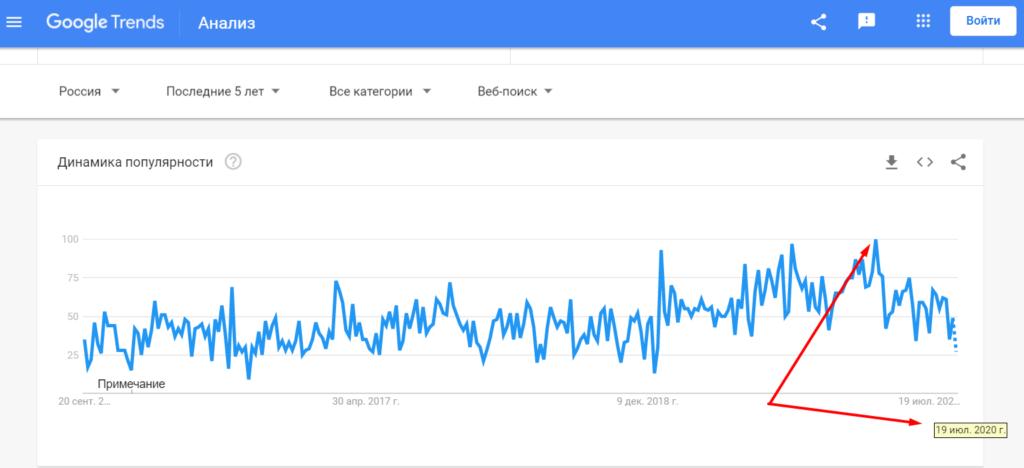 Заработок на копирайтинге-динамика популярности запросов