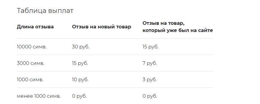 Какой заработок на написании отзывов предлагает ВсеОтзывы.ру