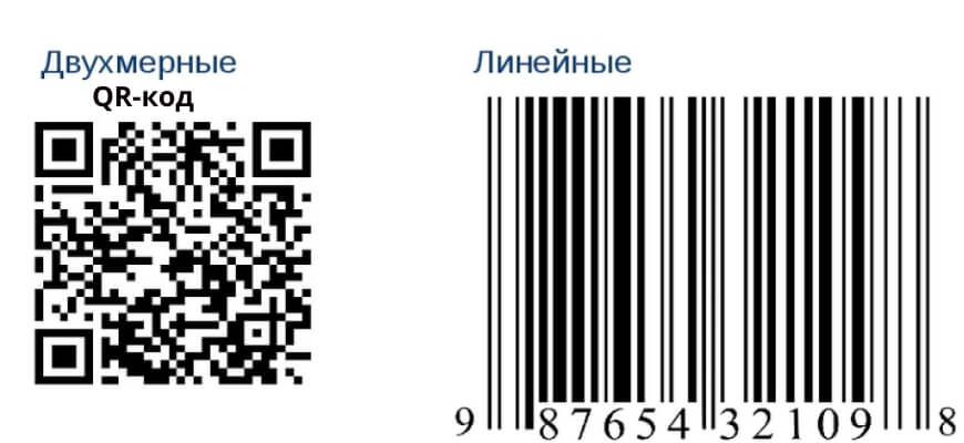 двухмерный qr-код и линейный