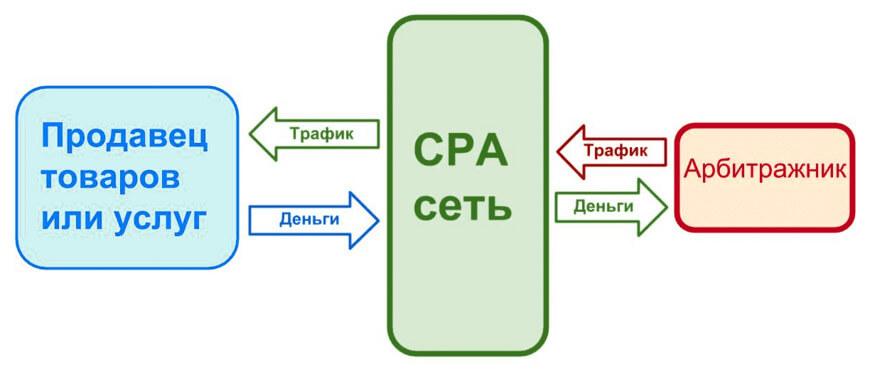 CPA-сеть и арбитраж трафика