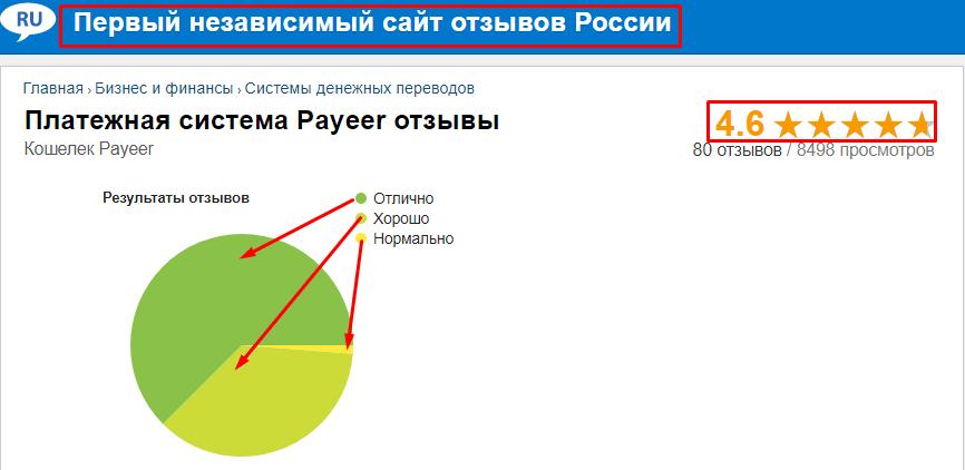 Payeer кошелек отзывы показаны ввиде графика