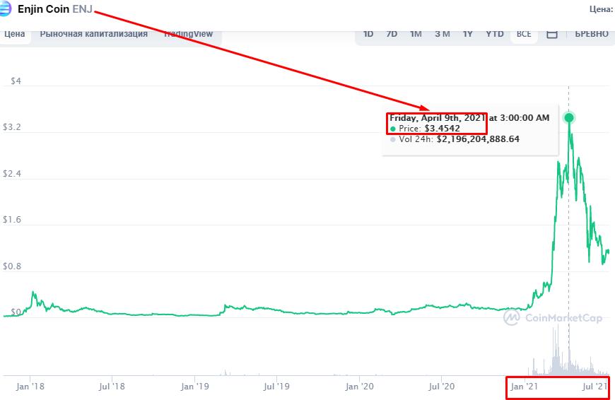 Enjin Coin ENJ-стоимость