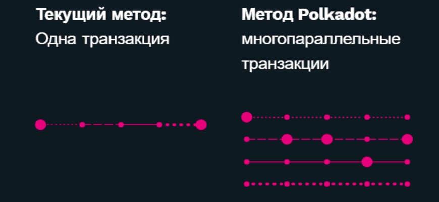 Метод работы Полкадот криптавалюты