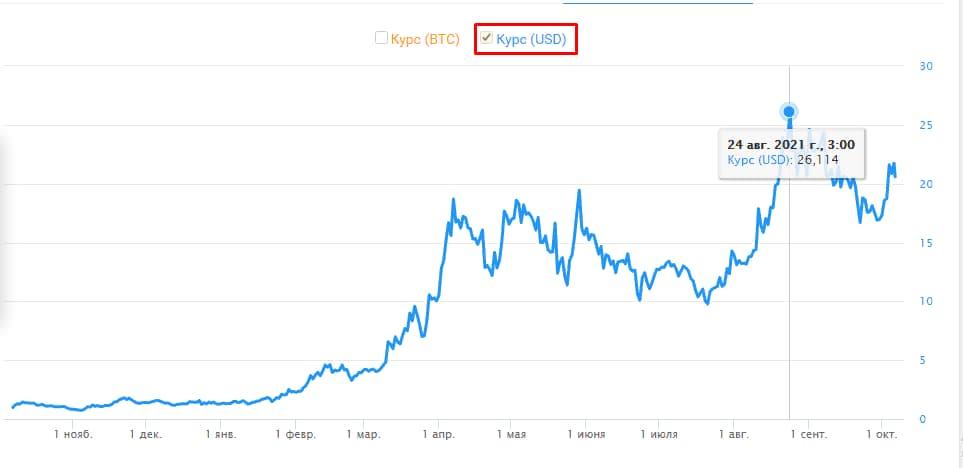Хелиум криптовалюта курс за последний год
