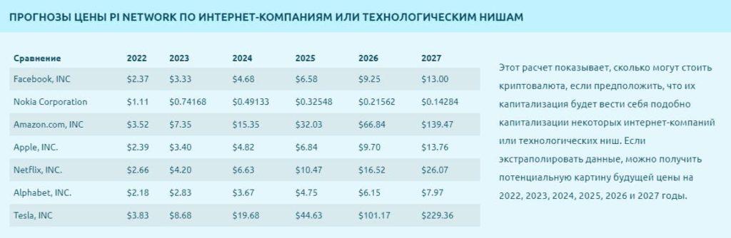 Пи Нетворк цена,прогноз на основе данных технологических компаний