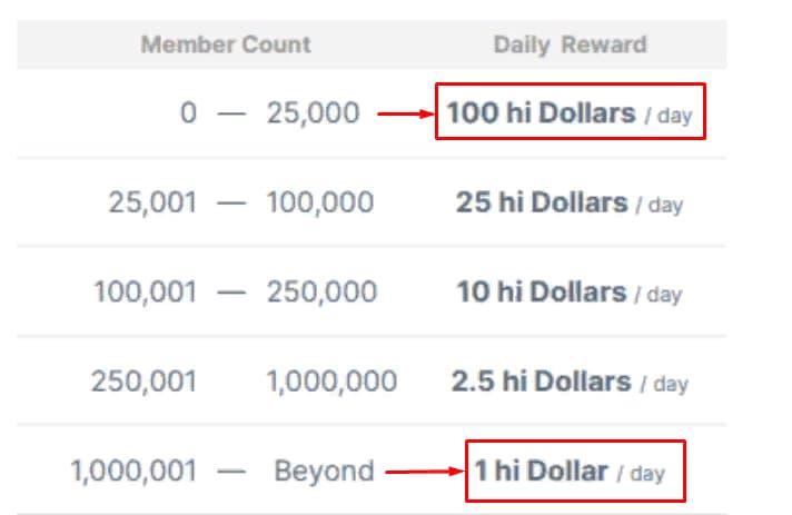 hi dollars цена аирдропа о т количества участников